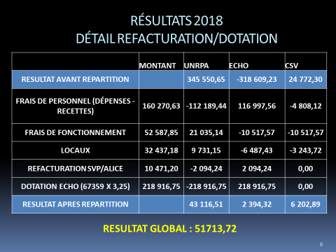 resultats 2019- dtail facturation